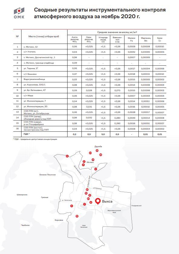 В ноябре 2020 года воздух в Выксе – чистый, превышений ПДК не зафиксировано     Уважаемые коллеги!  Вашему вниманию сводные результаты производственного инструментального контроля атмосферного воздуха в городском округе г. Выкса за ноябрь 2020 года.  Анализ воздуха проводился Эколого-аналитической лабораторией ВМЗ в течение ноября. Пробы брались в 16 контрольных точках на границе санитарно-защитной зоны. В перечень контролируемых показателей входят 7 основных загрязняющих веществ, в том числе тяжелые металлы (железо, марганец, хром).  Эти данные также регулярно передаются в органы Роспотребнадзора, а также другие надзорные органы по запросу.  По итогам ноября в Выксе не зафиксировано превышения предельно допустимых концентраций загрязняющих веществ. Как видно из таблицы, все показатели значительно ниже ПДК.